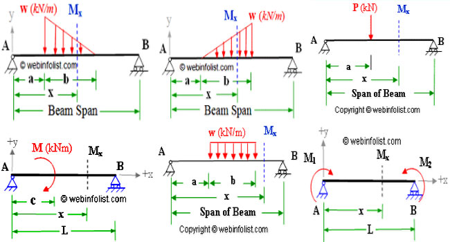 Shear and moment diagrams shear force simple beam calculator bending moment shear force calculator ccuart Images