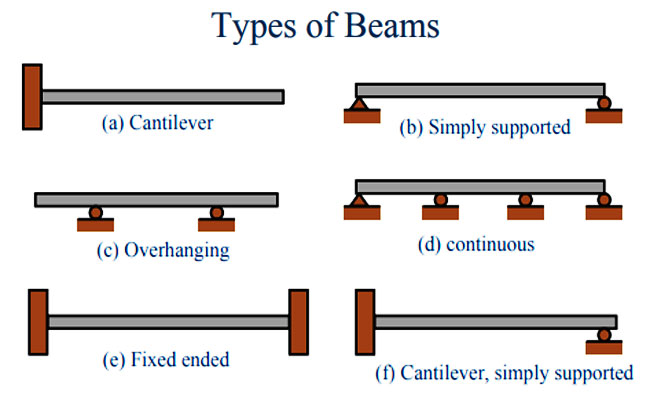types of beam beam definition types of supports engineering feed