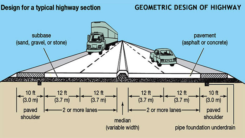 design of a highway