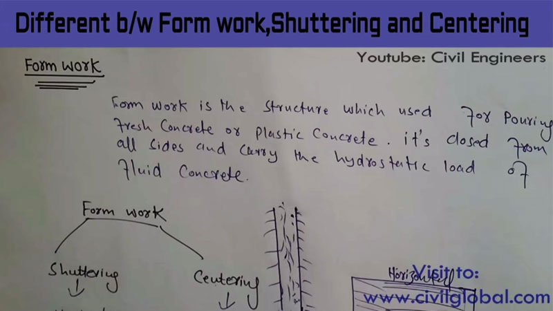 Definition of Formwork